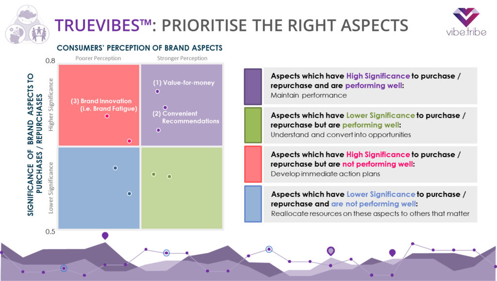 Slide4 Truevibes Prioritise the right aspects